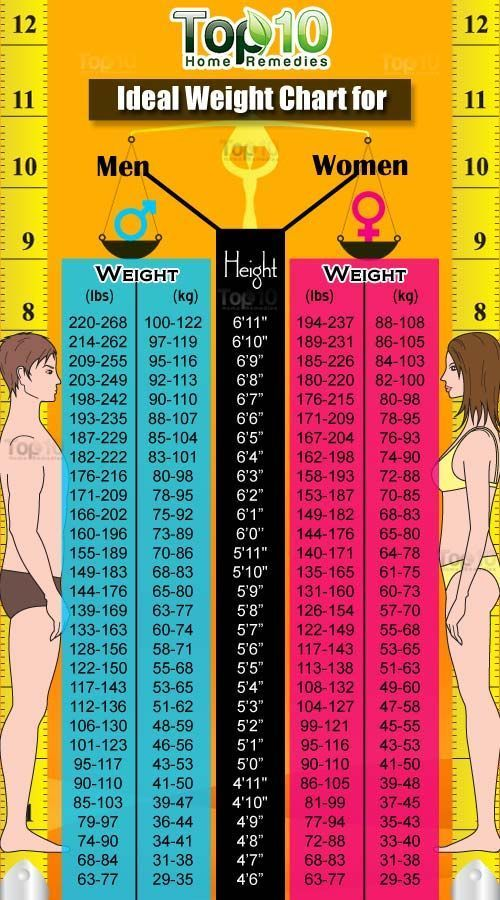 Ideal Weight Chart - General Discussion - Weight Loss Forum